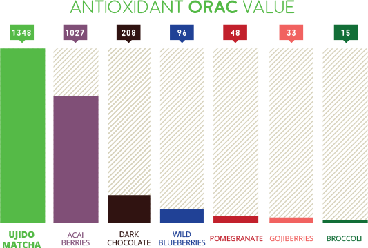 Matcha antioxidant level chart against other superfoods on www.sugarbananas.com